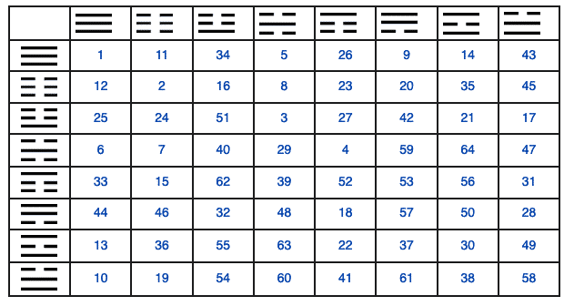 hexagramas i ching