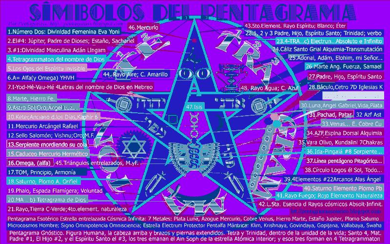 Símbolos del pentagrama